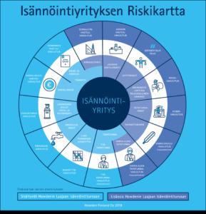 Isännöintiyrityksen riskikartta 2018
